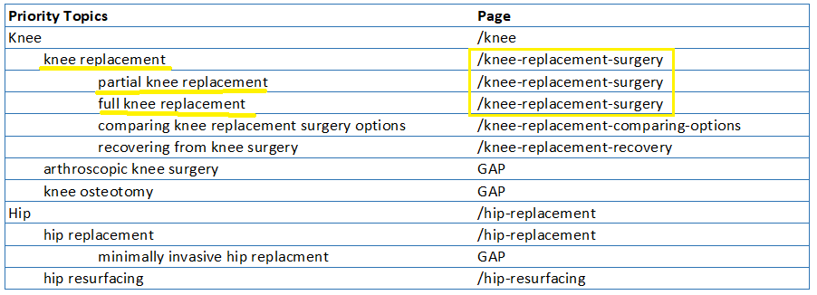 Optimizing Pages in Kentico - URMC SEO Guide - University of
