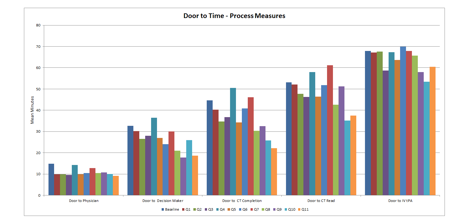Door to Times  - Process Measures for Monroe county
