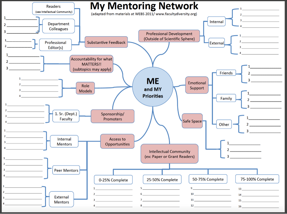 My Mentoring Network
