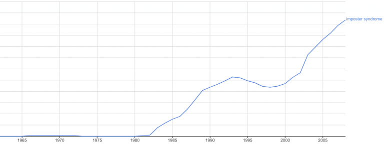 Google Ngram Viewer showing the increased appearance of imposter syndrome in books