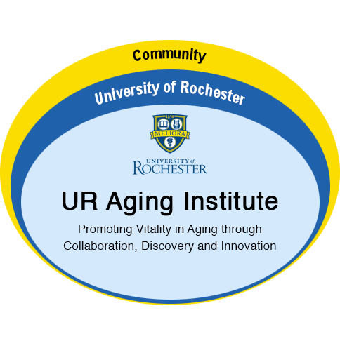 UR Aging Institute: Promoting Vitality in Aging through Collaboration, Discovery and Innovation