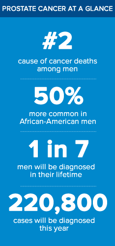 Prostate Cancer Facts - #2 cause of cancer among men, more likely in African-Americans, 1 in 7 men diagnosed in lifetime, 220,800 cases diagnosed a year