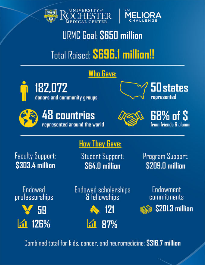 The Meliora Challenge infographic