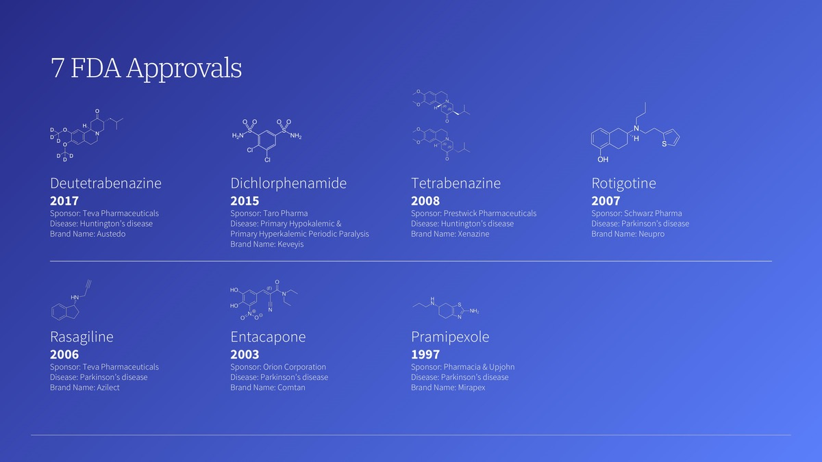 7 FDA Approvals