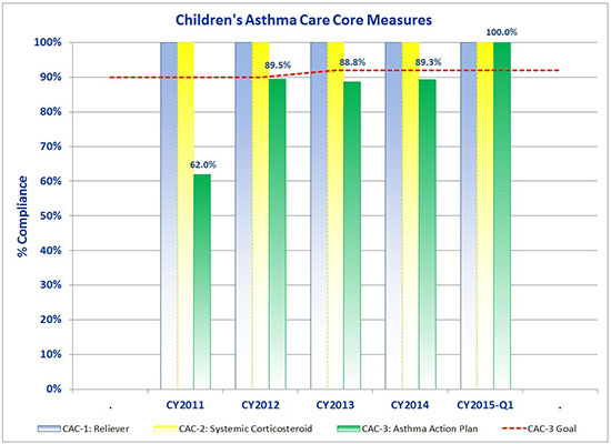 Children's Asthma Care Core Measures