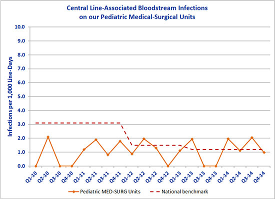 Central Line-Associated Bloodstream Infections on our Pediatric Medical-Surgical Units