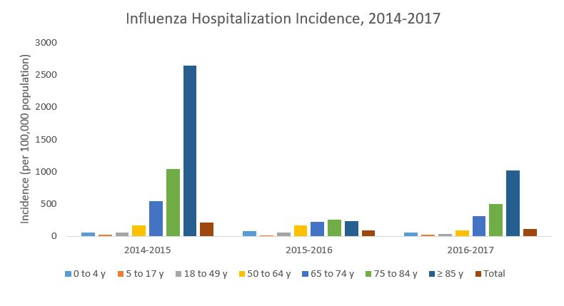 Graph of influenza hospitalization incidence