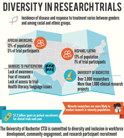 Diversity in Research Trials