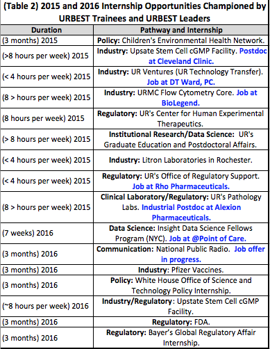 (Table 2) 2015 and 2016 Internship Opportunities Championed by URBEST Trainees and URBEST Leaders. Policy: Children's Environmental Health Network. Industry: Upsate Stem Cell cGMP Facility. Postdoc at Cleveland Clinic. Industry: UR Ventures (UR Technology Transfer). Job at DT Ward, PC.  Industry: URMC Flow Cytometry Core. Job at BioLegend. Regulatory: UR's Center for Human Experimental Therapeutics. Institutional Research/Data Science:  UR's Graduate Education and Postdoctoral Affairs. Industry: Litron Laboratories in Rochester. Regulatory: UR's Office of Regulatory Support.  Job at Rho Pharmaceuticals.  Clinical Laboratory/Regulatory: UR's Pathology Labs. Industrial Postdoc at Alexion Pharmaceuticals. Data Science: Insight Data Science Fellows Program (NYC). Job at @Point of Care. Communication: National Public Radio.  Job offer in progress. Industry: Pfizer Vaccines. Policy: White House Office of Science and Technology Policy Internship. Industry/Regulatory: Upstate Stem Cell cGMP Facility. Regulatory: FDA. Regulatory: Bayer's Global Regulatory Affair Internship.