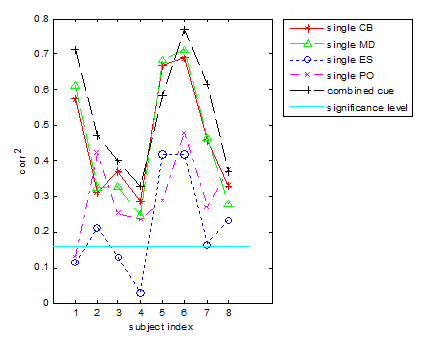 Correlation between subjects' detection results and single cues or the combined cue