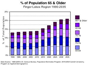 Finger Lakes Aging Population