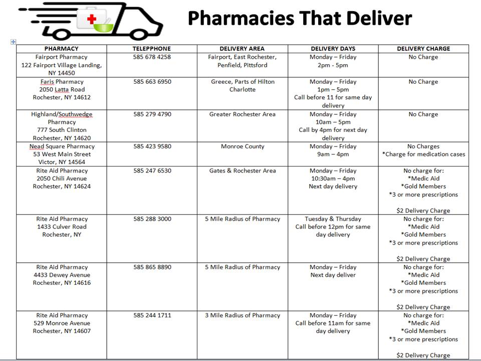 Pharmaces that deliver