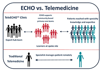 ECHO vs. Telemedicine: The expert hub team educates learners at the spoke site, who then provide their patients with specialty knowledge and expertise. In telemedicine, the provide mangages the patient remotely.