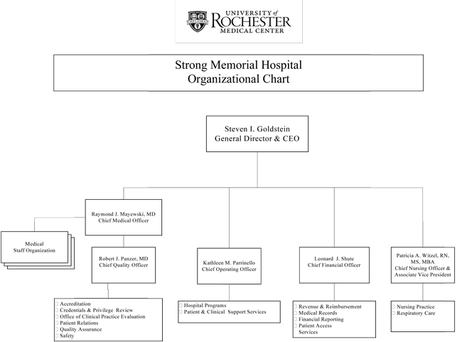 organizational structures of ucla medical center The national center for child traumatic stress (nccts) provides leadership, organizational structure, and coordination to the current grantees, affiliates, and partners of the nctsn.