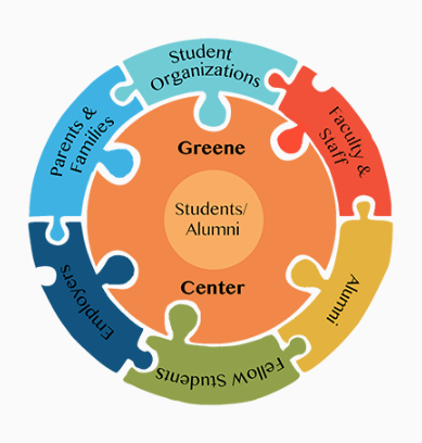 Enhancing Career Services For Graduate Students