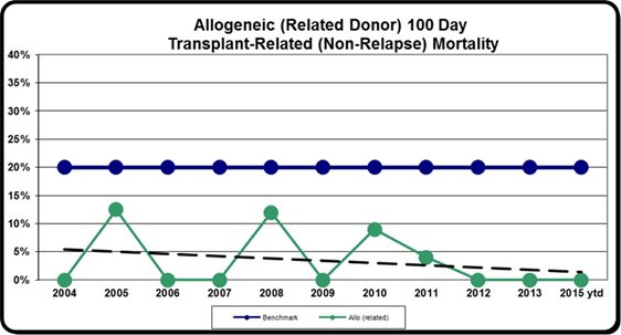 BMT allo related transplant data