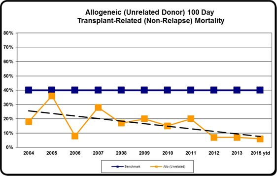 BMT allo unrelated transplant data