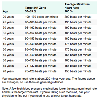 target heart rate chart