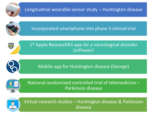 Innovative activities to modernize clinical trials