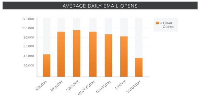 Average Daily Email Opens Bar Graph