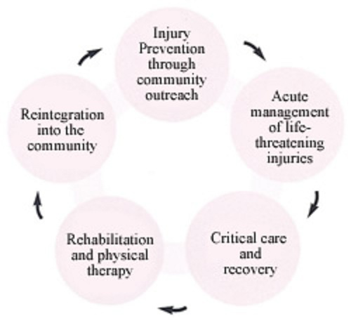 phases of trauma care