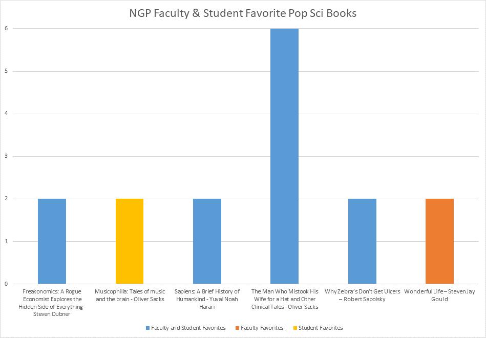 Graph of Favorite Books