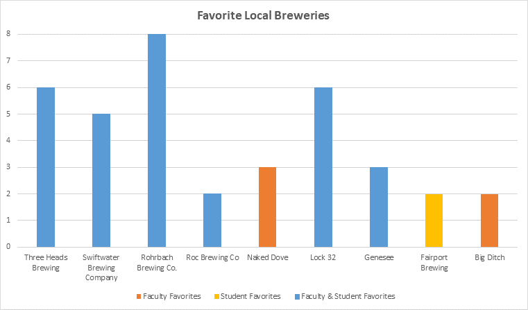 Graph of Favorite Local Breweries from NGP
