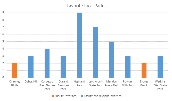Graph of the favorite local parks from NGP survey