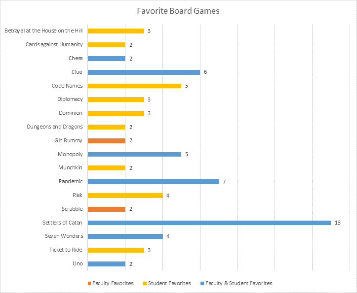 Graph of Favorite Board Games from NGP survey