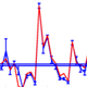 Receptive Field Dynamics