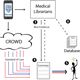 Medical Crowdsourcing / Mobile Health Technology Development